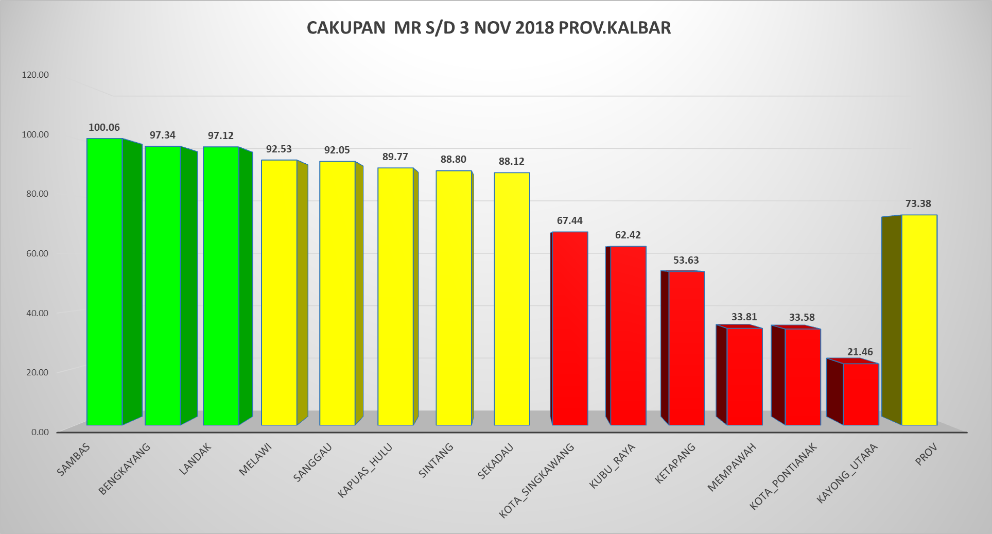 Cakupan MR 03 November 2018 Prov. Kalbar