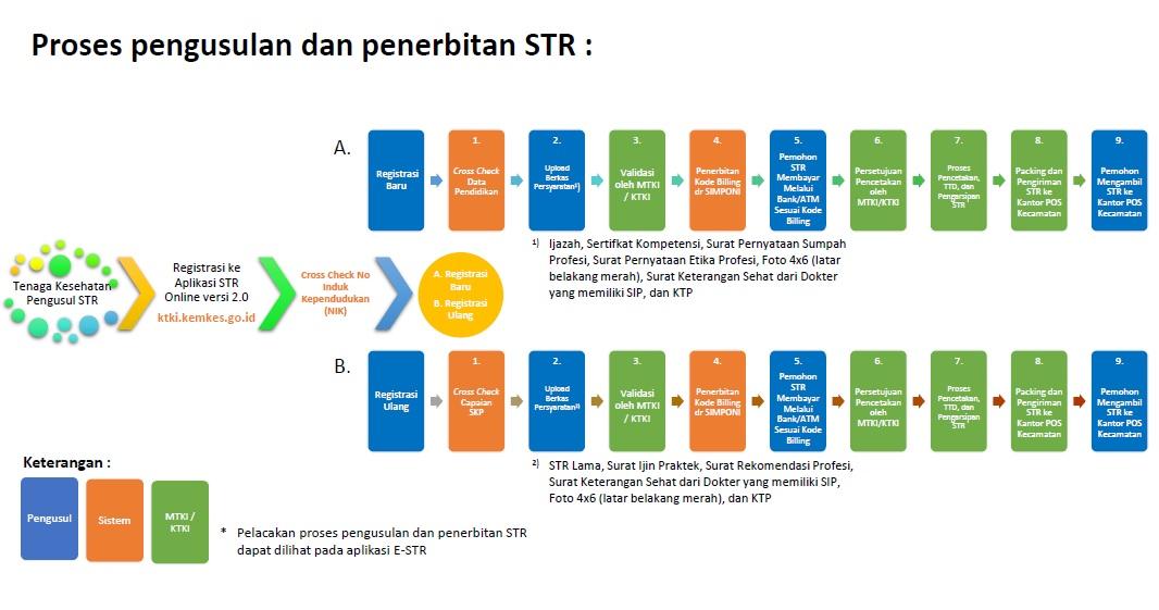 Alur Mekanisme permohonan STR Versi 2.0